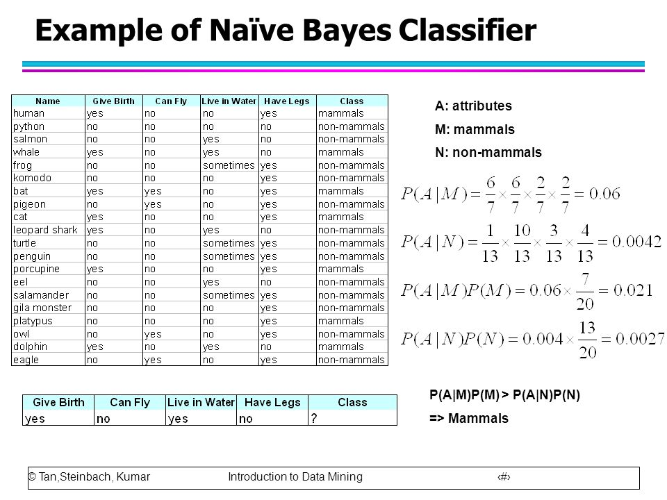 © Tan,Steinbach, Kumar Introduction to Data Mining 56 Example of Naïve Bayes Classifier A: attributes M: mammals N: non-mammals P(A|M)P(M) > P(A|N)P(N