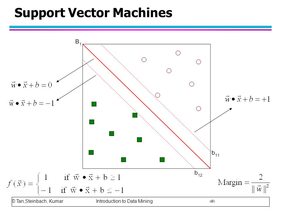 © Tan,Steinbach, Kumar Introduction to Data Mining 69 Support Vector Machines