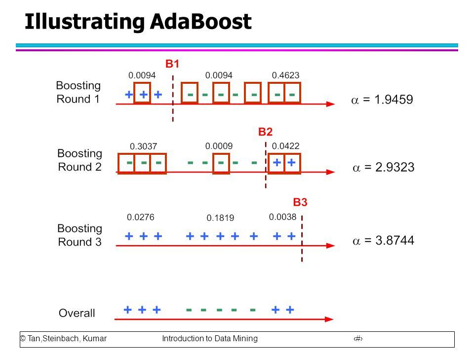 © Tan,Steinbach, Kumar Introduction to Data Mining 87 Illustrating AdaBoost