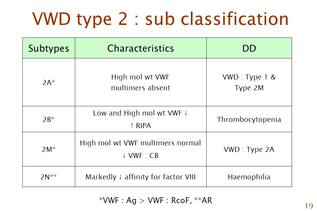19 VWD type 2 : sub classification SubtypesCharacteristicsDD 2A* High mol wt VWF multimers absent VWD : Type 1 & Type 2M 2B* Low and High mol wt VWF ↓ ↑ RIPA Thrombocytopenia 2M* High mol wt VWF multimers normal ↓ VWF : CB VWD : Type 2A 2N**Markedly ↓ affinity for factor VIIIHaemophilia *VWF : Ag > VWF : RcoF, **AR