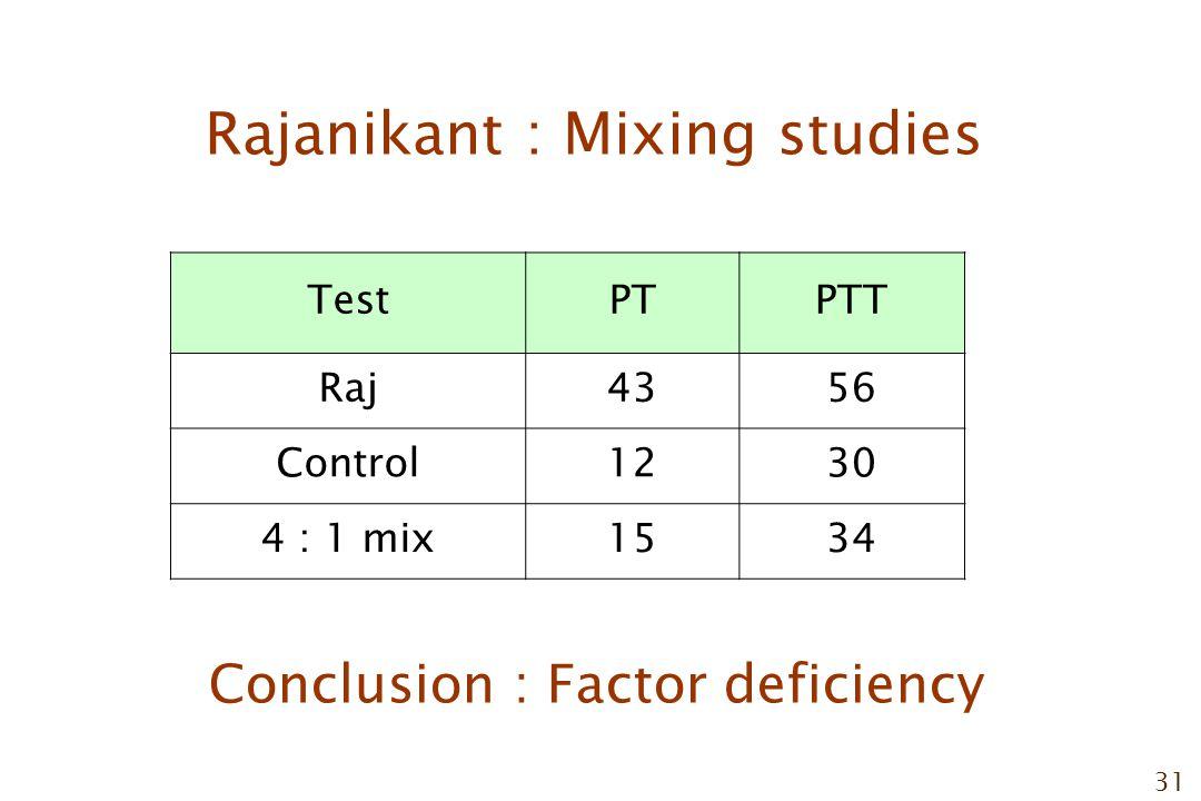 31 Rajanikant : Mixing studies TestPTPTT Raj4356 Control1230 4 : 1 mix1534 Conclusion : Factor deficiency