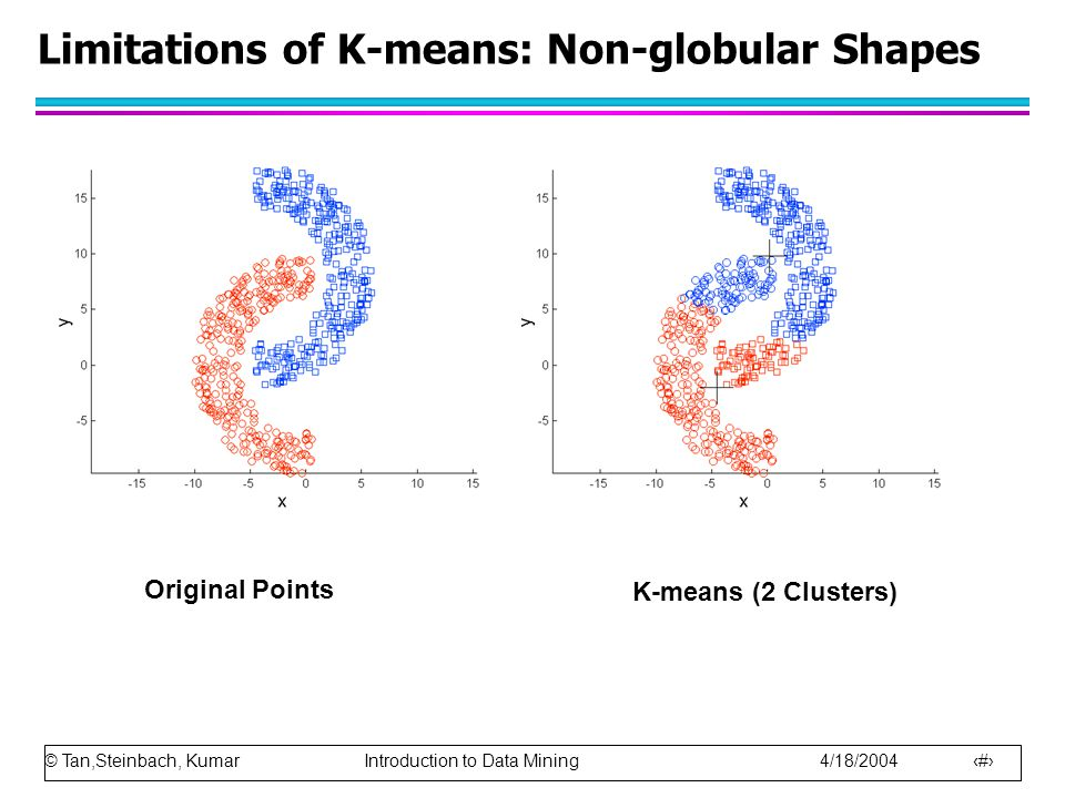 © Tan,Steinbach, Kumar Introduction to Data Mining 4/18/2004 25 Limitations of K-means: Non-globular Shapes Original Points K-means (2 Clusters)