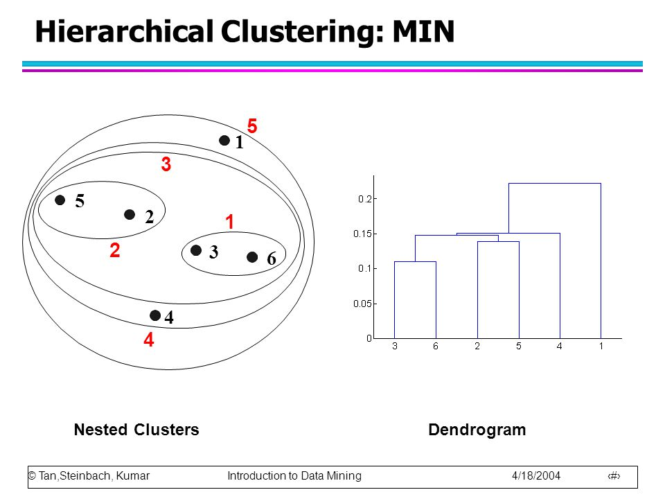 © Tan,Steinbach, Kumar Introduction to Data Mining 4/18/2004 41 Hierarchical Clustering: MIN Nested ClustersDendrogram 1 2 3 4 5 6 1 2 3 4 5