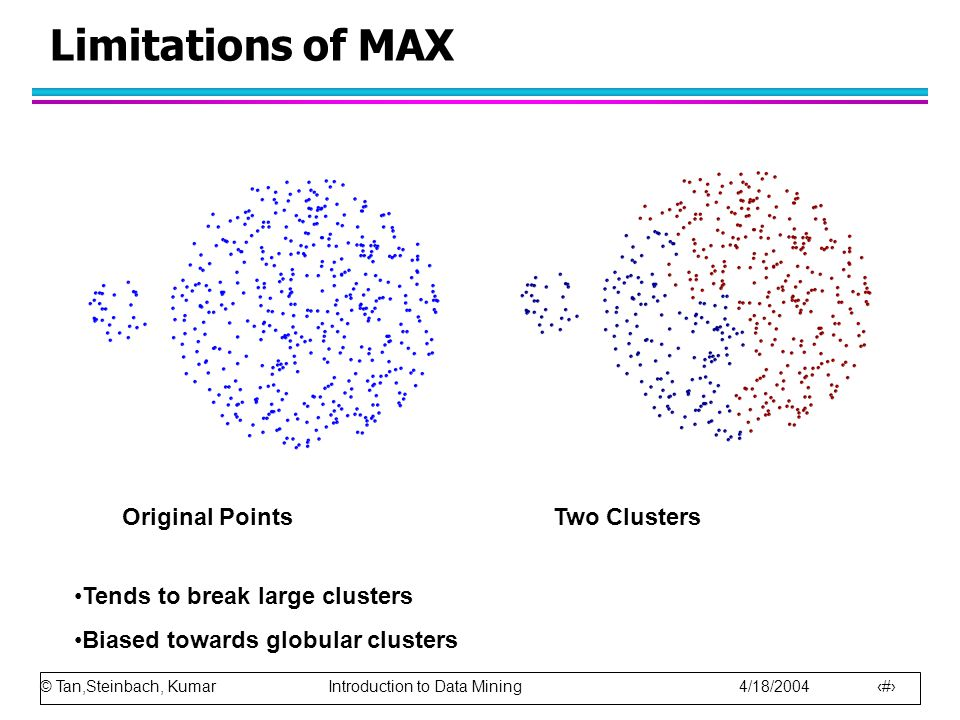 © Tan,Steinbach, Kumar Introduction to Data Mining 4/18/2004 47 Limitations of MAX Original Points Two Clusters Tends to break large clusters Biased towards globular clusters