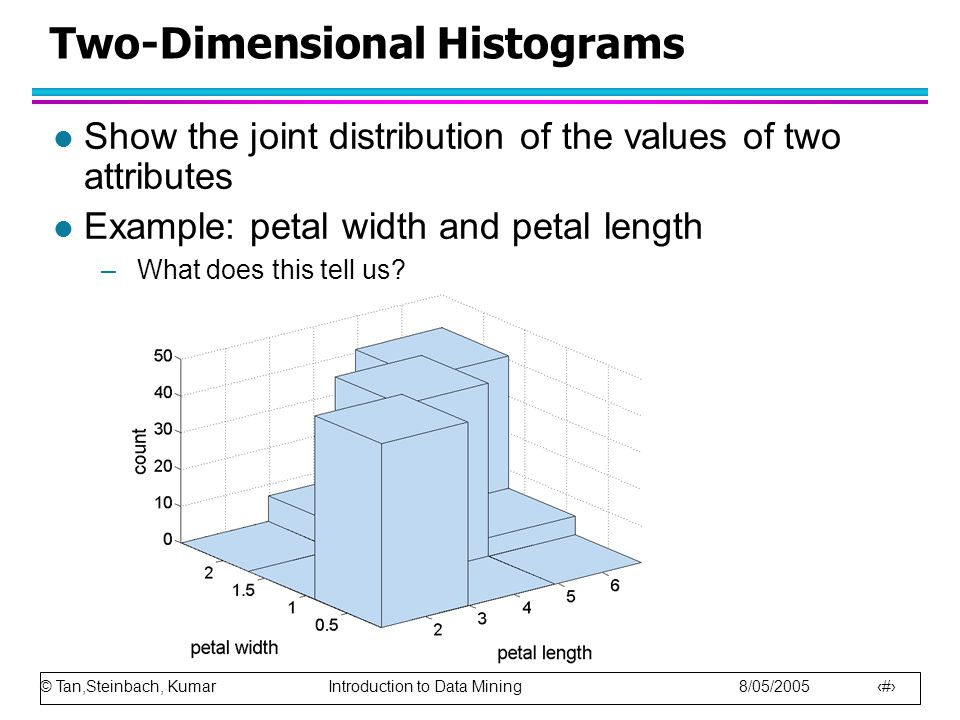 © Tan,Steinbach, Kumar Introduction to Data Mining 8/05/2005 15 Two-Dimensional Histograms l Show the joint distribution of the values of two attributes l Example: petal width and petal length –What does this tell us
