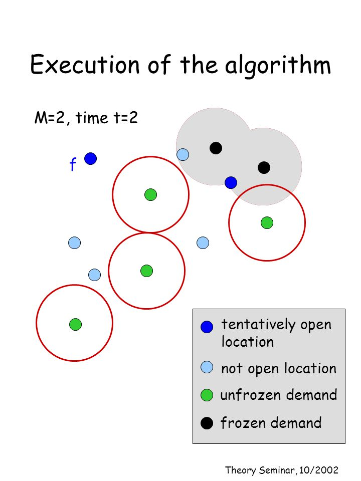 Theory Seminar, 10/2002 Execution of the algorithm M=2, time t=2 f not open location tentatively open location unfrozen demand frozen demand