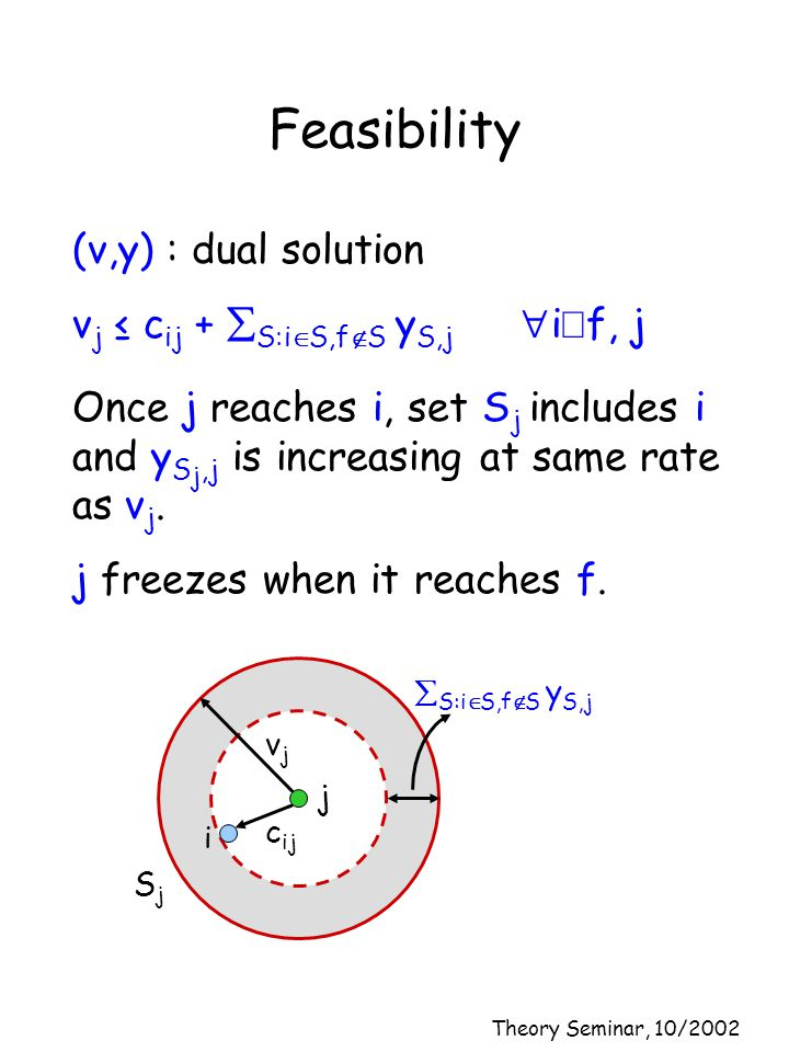 Theory Seminar, 10/2002 Feasibility (v,y) : dual solution v j ≤ c ij +  S:i  S,f  S y S,j  i  f, j Once j reaches i, set S j includes i and y S j,j is increasing at same rate as v j.