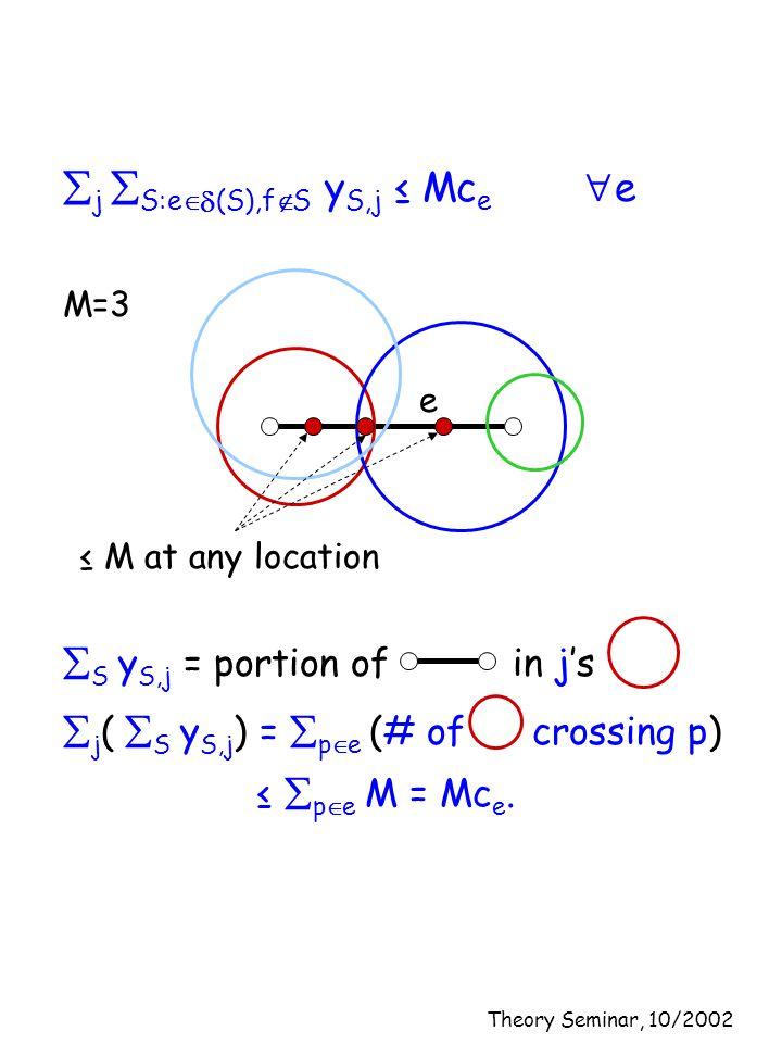 Theory Seminar, 10/2002  j  S:e   (S),f  S y S,j ≤ Mc e  e  S y S,j = portion of in j's  j (  S y S,j ) =  p  e (# of crossing p) M=3 e ≤ M at any location ≤  p  e M = Mc e.