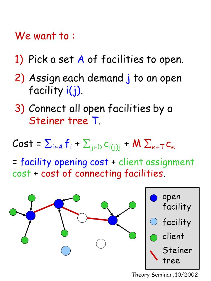 Theory Seminar, 10/2002 We want to : client facility Cost =  i  A f i +  j  D c i(j)j + M  e  T c e = facility opening cost + client assignment cost + cost of connecting facilities.
