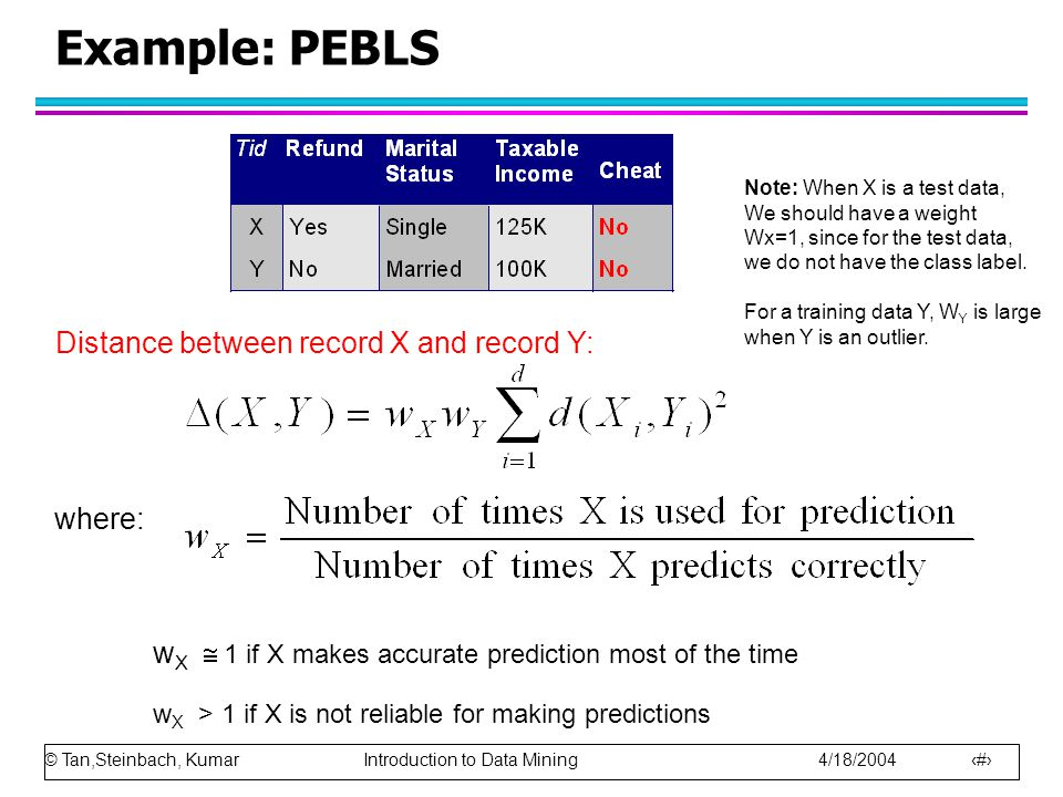 © Tan,Steinbach, Kumar Introduction to Data Mining 4/18/2004 16 Example: PEBLS Distance between record X and record Y: where: w X  1 if X makes accur
