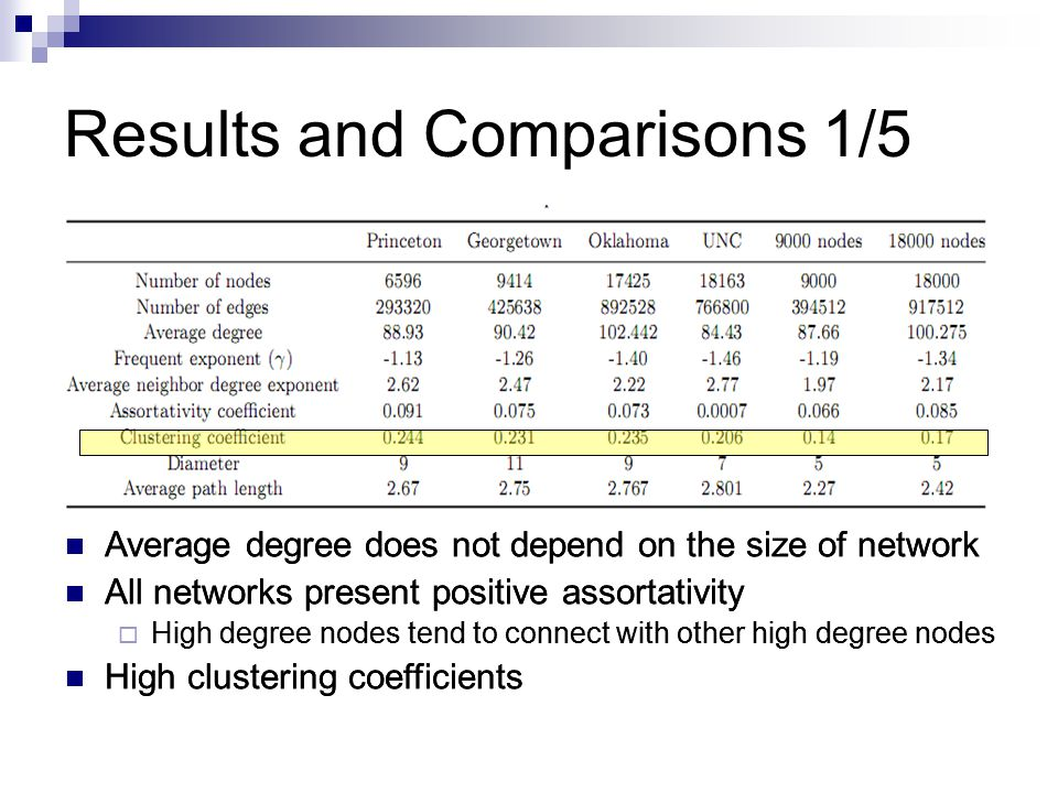 Results and Comparisons 1/5 Average degree does not depend on the size of network All networks present positive assortativity  High degree nodes tend to connect with other high degree nodes High clustering coefficients Average degree does not depend on the size of network All networks present positive assortativity  High degree nodes tend to connect with other high degree nodes High clustering coefficients