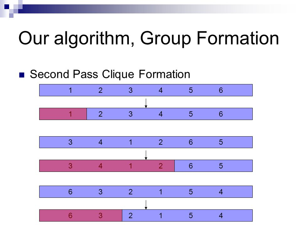 Our algorithm, Group Formation Second Pass Clique Formation 123456123456 341265341265 341265341265 632154632154 632154632154 123456123456123456123456