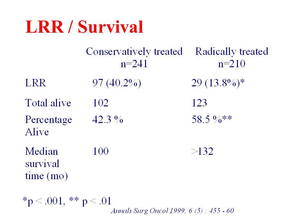 LRR / Survival