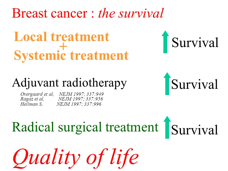 Adjuvant radiotherapy Overgaard et al, NEJM 1997; 337:949 Ragaz et al, NEJM 1997; 337:956 Hellman S, NEJM 1997; 337:996 Radical surgical treatment Quality of life Local treatment + Systemic treatment Survival Breast cancer : the survival