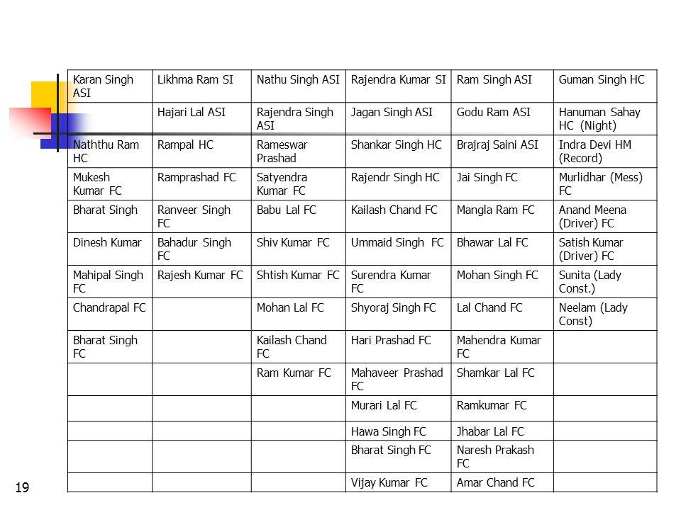 18 Karan Singh ASI Likhma Ram SI Hajari Lal ASI Rajendra Kumar SI Jagan Singh ASI Nathu Singh ASI Rajendra Singh ASI Ram Singh ASI Godu Ram ASI Guman