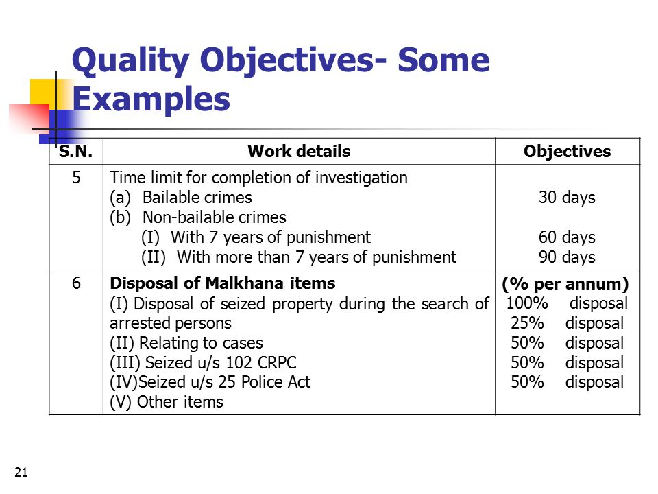 20 Quality Objectives- Some Examples S.N.Work detailsObjectives 1Registering FIR & copy to complainant i)One page of FIR ii)Each additional page 30 minutes 15 minutes 2Response time in reaching the spot a) Up to 1 km distance b) For every additional one km 20 minutes Addition of 5 minutes per km 3Verification of Passport/ Character/ Arms license etc.