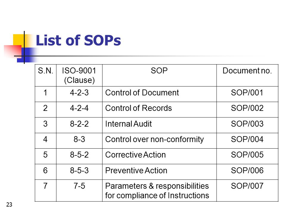 22 Implementation Stages Preparation of Standard Operating Procedures (SOPs) and Instructions Documentation as required by ISO  Quality Manual
