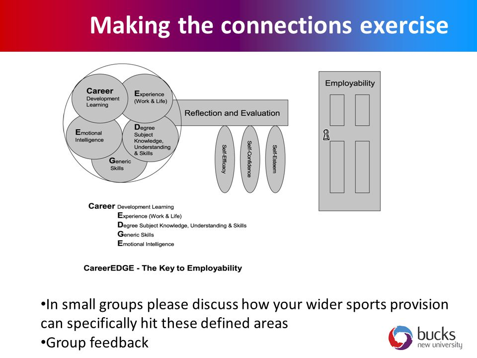 Making the connections exercise In small groups please discuss how your wider sports provision can specifically hit these defined areas Group feedback