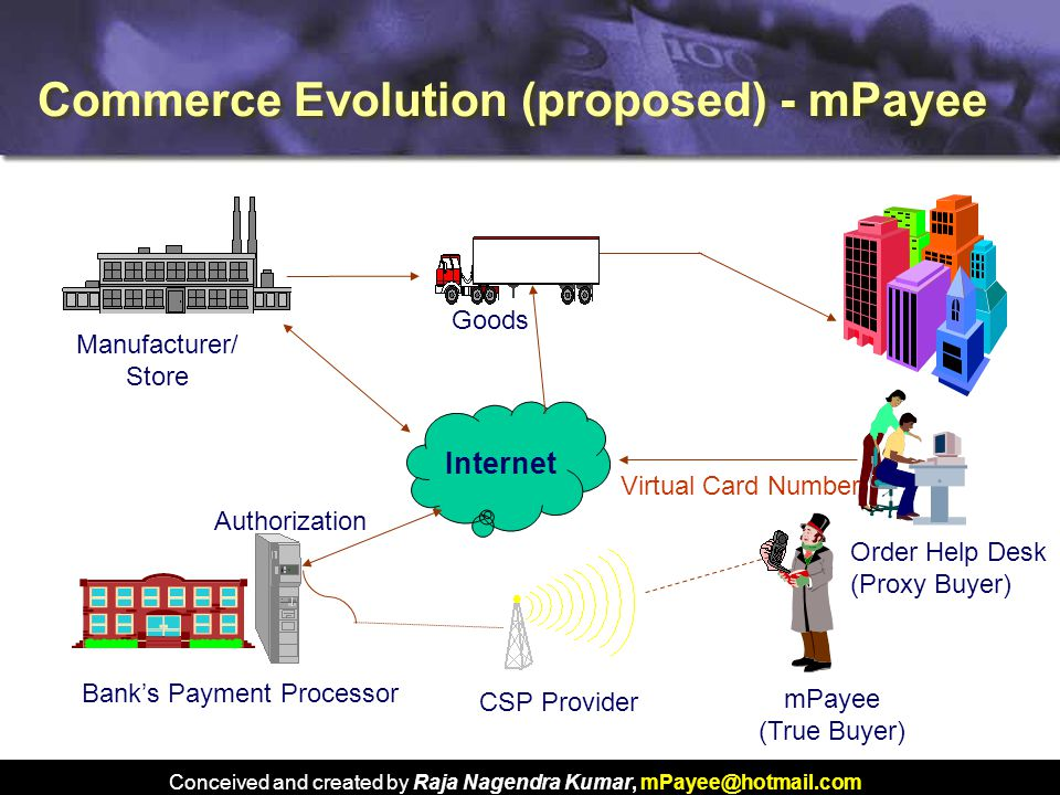 Conceived and created by Raja Nagendra Kumar, mPayee@hotmail.com Commerce Evolution (proposed) - mPayee Virtual Card Number Bank's Payment Processor CSP Provider mPayee (True Buyer) Order Help Desk (Proxy Buyer) Internet Authorization Goods Manufacturer/ Store