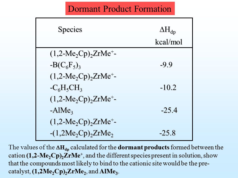 Species  H dp kcal/mol kcal/mol (1,2-Me 2 Cp) 2 ZrMe + - -B(C 6 F 5 ) 3 -9.9 (1,2-Me 2 Cp) 2 ZrMe + - -C 6 H 5 CH 3 -10.2 (1,2-Me 2 Cp) 2 ZrMe + - -AlMe 3 -25.4 (1,2-Me 2 Cp) 2 ZrMe + - -(1,2Me 2 Cp) 2 ZrMe 2 -25.8 Dormant Product Formation  H dp calculated for the dormant products formed between the cation (1,2-Me 2 Cp) 2 ZrMe +, and the different species present in solution, show that the compounds most likely to bind to the cationic site would be the pre- catalyst, (1,2Me 2 Cp) 2 ZrMe 2, and AlMe 3.