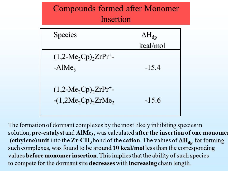 Compounds formed after Monomer Insertion Species  H dp kcal/mol kcal/mol (1,2-Me 2 Cp) 2 ZrPr + - -AlMe 3 -15.4 (1,2-Me 2 Cp) 2 ZrPr + - -(1,2Me 2 Cp) 2 ZrMe 2 -15.6 The formation of dormant complexes by the most likely inhibiting species in solution; pre-catalyst and AlMe 3 ; was calculated after the insertion of one monomer  H dp for forming (ethylene) unit into the Zr-CH 3 bond of the cation.