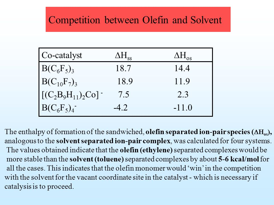 Competition between Olefin and Solvent Co-catalyst  H ss  H os B(C 6 F 5 ) 3 18.7 14.4 B(C 10 F 7 ) 3 18.9 11.9 [(C 2 B 9 H 11 ) 2 Co] - 7.5 2.3 B(C 6 F 5 ) 4 - -4.2 -11.0 The enthalpy of formation of the sandwiched, olefin separated ion-pair species (  os ), analogous to the solvent separated ion-pair complex, was calculated for four systems.