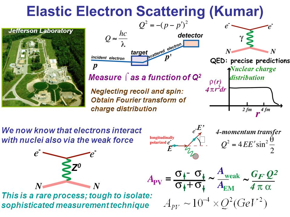 Elastic Electron Scattering (Kumar) Nuclear charge distribution Measure  as a function of Q 2 Neglecting recoil and spin: Obtain Fourier transform of charge distribution Jefferson Laboratory We now know that electrons interact with nuclei also via the weak force Z0Z0  E E' 4-momentum transfer This is a rare process; tough to isolate: sophisticated measurement technique