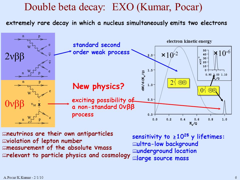 A.Pocar/K.Kumar - 2/1/10 6 0νββ 2νββ Double beta decay: EXO (Kumar, Pocar) ✦ neutrinos are their own antiparticles ✦ violation of lepton number ✦ measurement of the absolute ν mass ✦ relevant to particle physics and cosmology standard second order weak process   ×10 -2 ×10 -6 sensitivity to ≥10 25 y lifetimes: ✦ ultra-low background ✦ underground location ✦ large source mass extremely rare decay in which a nucleus simultaneously emits two electrons exciting possibility of a non-standard 0 νββ process electron kinetic energy New physics