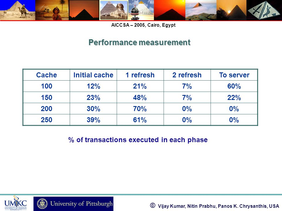 © Vijay Kumar, Nitin Prabhu, Panos K. Chrysanthis, USA AICCSA – 2005, Cairo, Egypt % of transactions executed in each phase CacheInitial cache1 refres