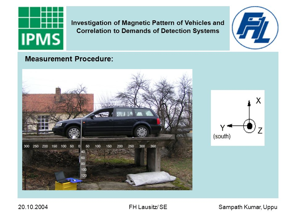 Sampath Kumar, Uppu Investigation of Magnetic Pattern of Vehicles and Correlation to Demands of Detection Systems 20.10.2004 FH Lausitz/ SE 300 250 20