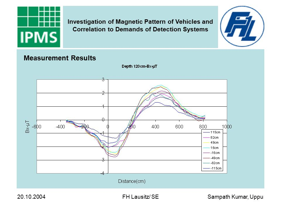 Sampath Kumar, Uppu Investigation of Magnetic Pattern of Vehicles and Correlation to Demands of Detection Systems 20.10.2004 FH Lausitz/ SE Measuremen
