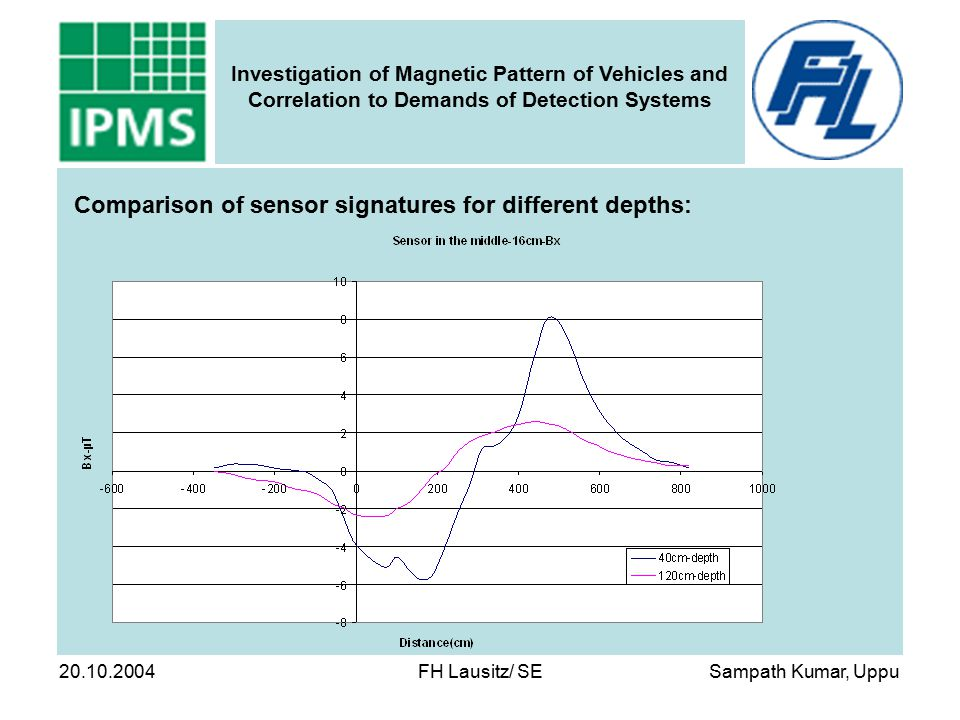 Sampath Kumar, Uppu Investigation of Magnetic Pattern of Vehicles and Correlation to Demands of Detection Systems 20.10.2004 FH Lausitz/ SE Comparison