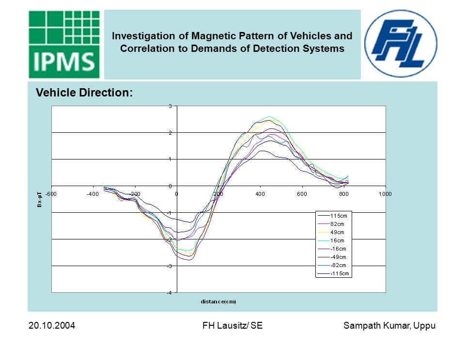 Sampath Kumar, Uppu Investigation of Magnetic Pattern of Vehicles and Correlation to Demands of Detection Systems 20.10.2004 FH Lausitz/ SE Vehicle Di