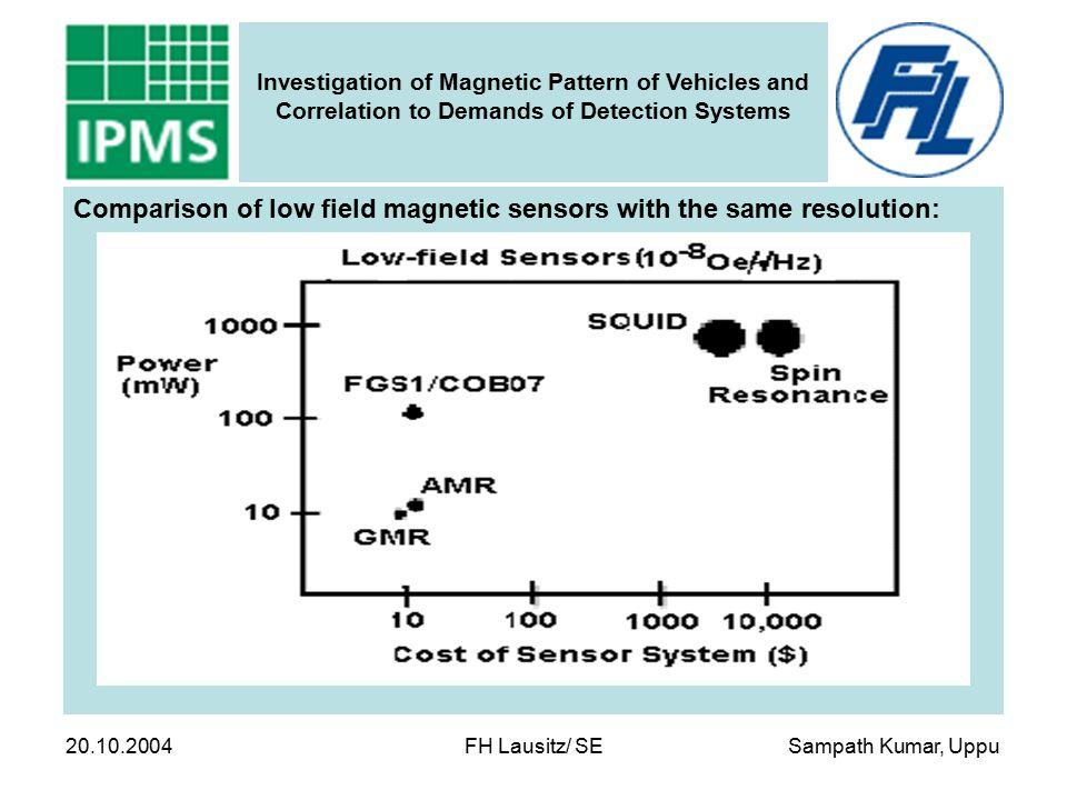 Sampath Kumar, Uppu Investigation of Magnetic Pattern of Vehicles and Correlation to Demands of Detection Systems 20.10.2004 FH Lausitz/ SE Sensor Type Measurement Range ResolutionCurrent Consumption Hall sensor±50mT0.1mT20mA Magnetoresistive sensor ± 10mT/ ±1mT200µT/20µT10mA IMS fluxgate sensor±200µT1µT35mA Comparison of different magnetic sensors: