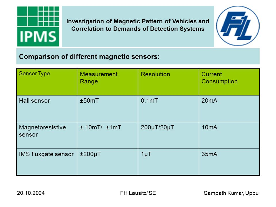 Sampath Kumar, Uppu Investigation of Magnetic Pattern of Vehicles and Correlation to Demands of Detection Systems 20.10.2004 FH Lausitz/ SE Measurement Results