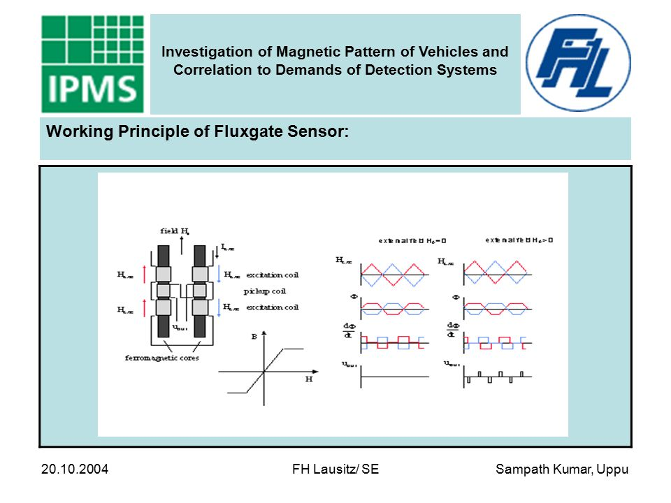 Sampath Kumar, Uppu Investigation of Magnetic Pattern of Vehicles and Correlation to Demands of Detection Systems 20.10.2004 FH Lausitz/ SE Correlation to Demands of Detection System  Noise correlation technique:  Extract the actual signal from the embedding  Differential arrangement of fluxgate system:  Twice the sensitivity  Power line cycle filter:  Noise is reduced  Signal to noise ratio is improved  With this method of measurement:  Vehicle signature is much accurate