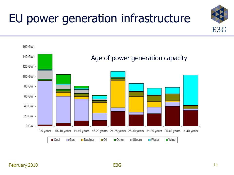 February 2010E3G11 EU power generation infrastructure Age of power generation capacity