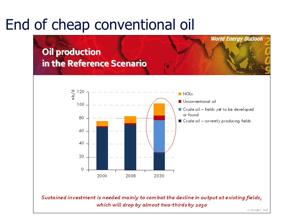 End of cheap conventional oil