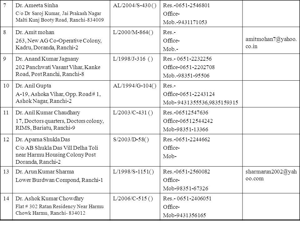 7Dr. Ameeta Sinha C/o Dr Saroj Kumar, Jai Prakash Nagar Malti Kunj Booty Road, Ranchi-834009 AL/2004/S-430 ( )Res.-0651-2546801 Office- Mob.-943117105