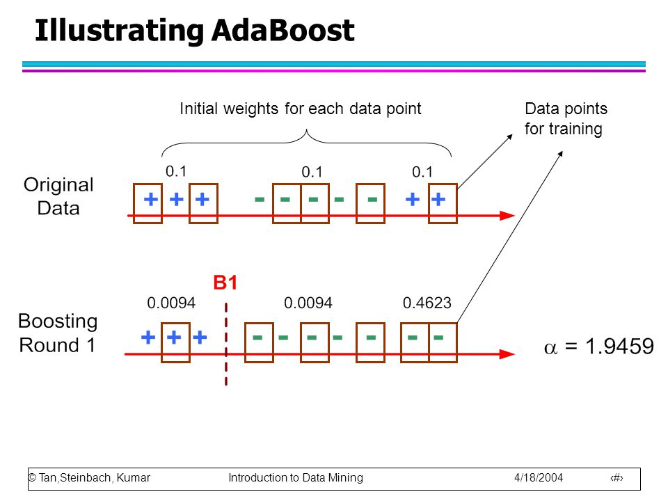 © Tan,Steinbach, Kumar Introduction to Data Mining 4/18/2004 102 Illustrating AdaBoost Data points for training Initial weights for each data point