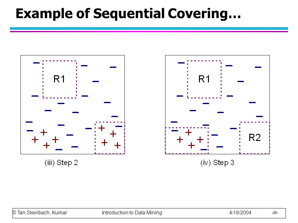 © Tan,Steinbach, Kumar Introduction to Data Mining 4/18/2004 16 Example of Sequential Covering…