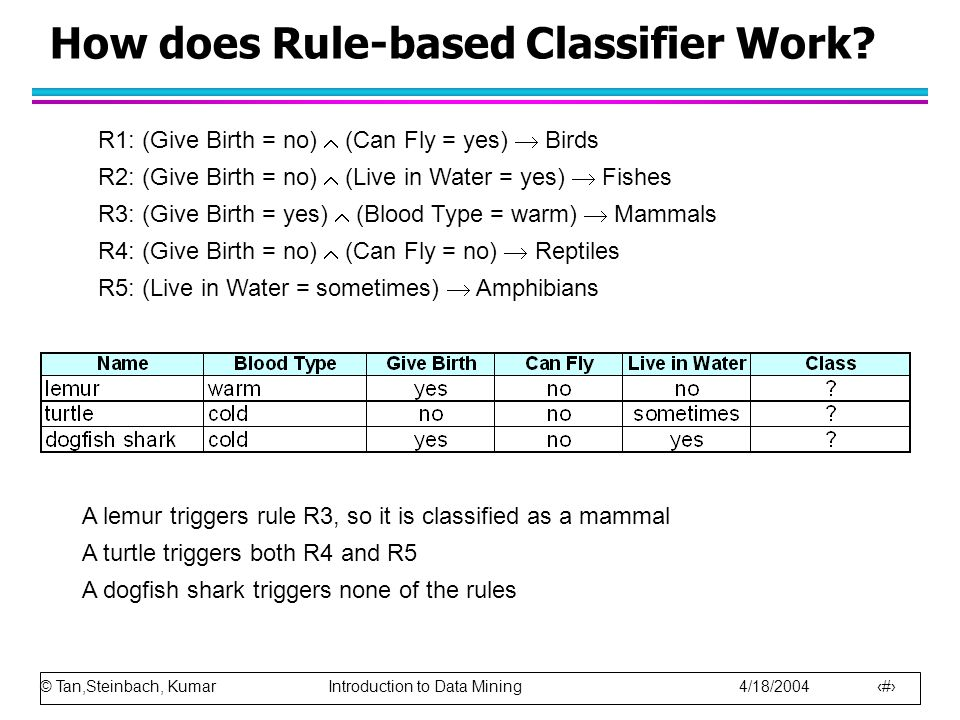 © Tan,Steinbach, Kumar Introduction to Data Mining 4/18/2004 6 How does Rule-based Classifier Work? R1: (Give Birth = no)  (Can Fly = yes)  Birds R2