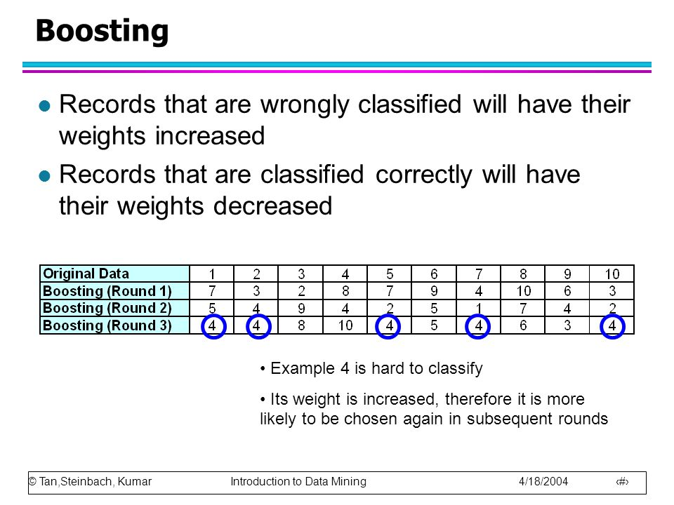 © Tan,Steinbach, Kumar Introduction to Data Mining 4/18/2004 99 Boosting l Records that are wrongly classified will have their weights increased l Rec