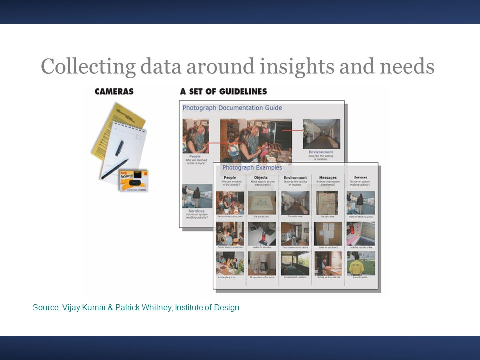 Collecting data around insights and needs Source: Vijay Kumar & Patrick Whitney, Institute of Design