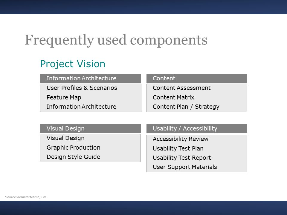 Frequently used components Project Vision User Profiles & Scenarios Feature Map Information Architecture Visual Design Graphic Production Design Style Guide Content Assessment Content Matrix Content Plan / Strategy Accessibility Review Usability Test Plan Usability Test Report User Support Materials Usability / Accessibility Content Visual Design Information Architecture Source: Jennifer Martin, IBM