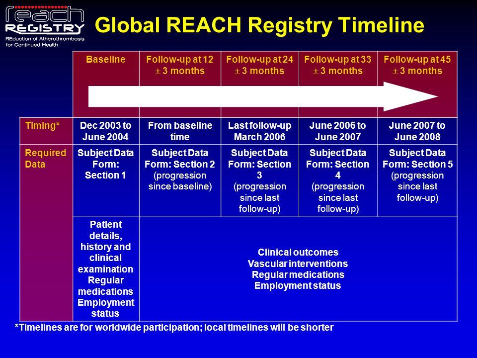 Use of Risk-Reducing Medications in the US – Overall Population Antiplatelet Agent StatinACE-I/ARBβ-Blocker ≥ 3 of 4 (2° Prev) Patients (%) 76.5 76.7 81.7 76.577.1 67.9 65.3 50.4 57.4 65.6 75.3 79.1 1.Kumar A et al, on behalf of the REACH Registry Investigators.