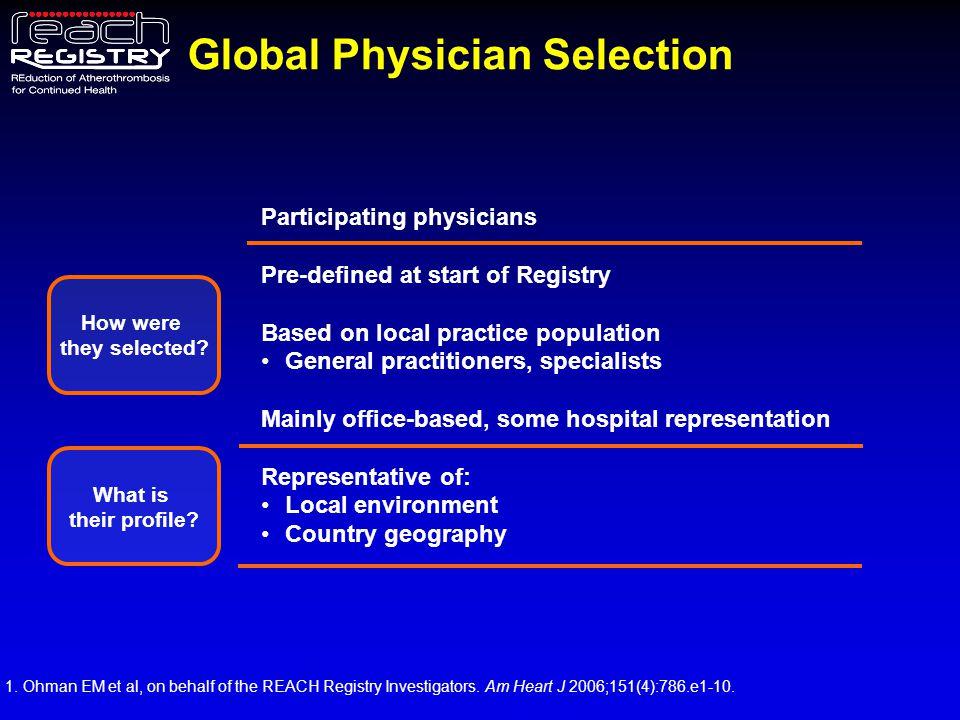 Main Specialty Breakdown of US Practitioner Involvement (n=1,599) GP or Internist Cardiologist Endocrinologist, Neurologist, Vascular Surgeon, Angiologist, Other 1.Eagle KA et al, on behalf of the REACH Registry Investigators.
