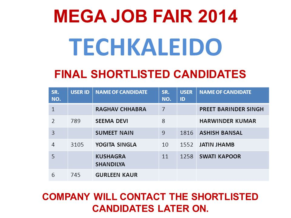 TECHKALEIDO MEGA JOB FAIR 2014 SR. NO. USER IDNAME OF CANDIDATESR.