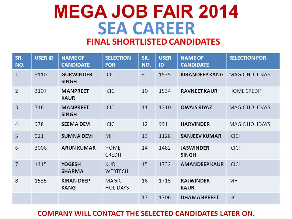 KANDHARI BEVERAGES MEGA JOB FAIR 2014 CANDIDATES SELECTED FOR 2 ND ROUND WILL BE CALLED FOR INTERVIEW IN H.O.