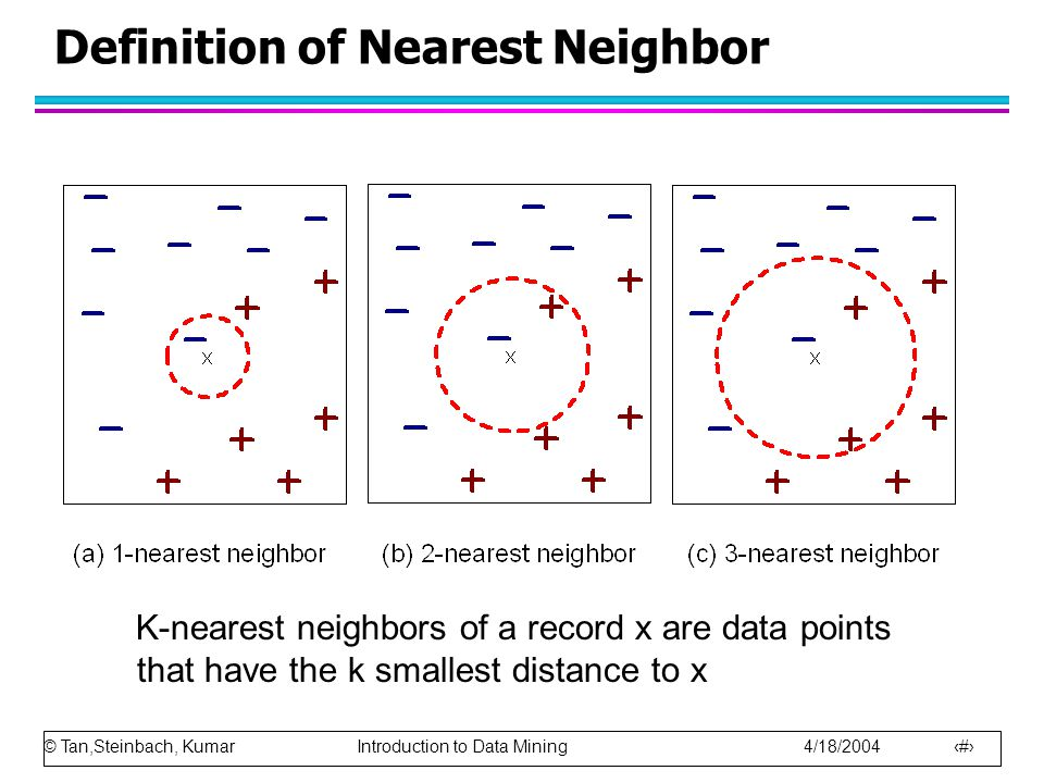 © Tan,Steinbach, Kumar Introduction to Data Mining 4/18/2004 12 Definition of Nearest Neighbor K-nearest neighbors of a record x are data points that have the k smallest distance to x